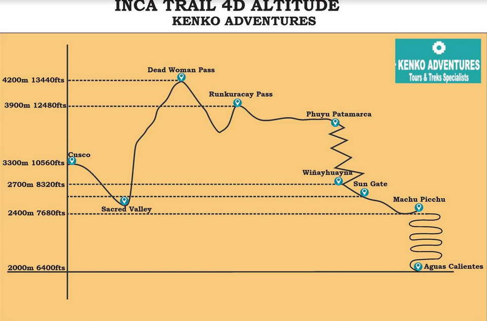 Classic Inca Trail 4  Days to Machu Picchu - Altitude Map