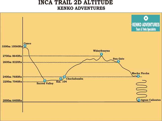 Short Inca Trail 2 Days to Machu Picchu - Altitude Map