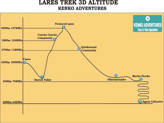 Lares trek to machu picchu 4d - Altitude Map